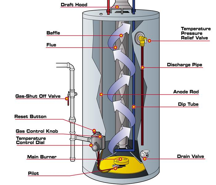 gas water heater diagram four signs you might need a new water heater servpro of carrollton gas water heater schematic diagram signs you might need a new water heater